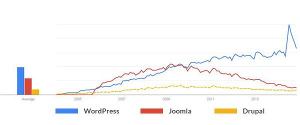 cms-google-trends